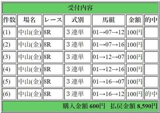 2018年12月28日中山8R8590円3連単.jpg