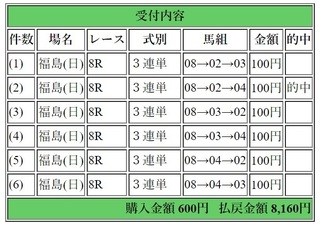 2018年7月15日福島8R8160円3連単.jpg