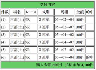 2018年1月13日京都9R4100円3連単6点.png