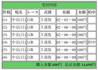 2018年1月21日東海S中京11R14690円3連複.jpg