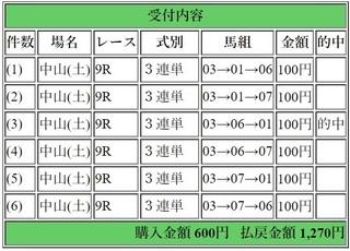 2018年3月17日中山9R1270円3連単.jpg