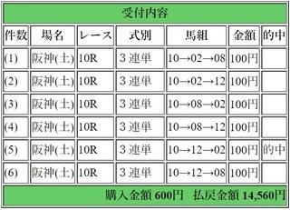 2018年3月17日阪神10R14560円3連単.jpg