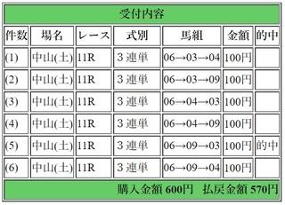 2018年4月14日中山グランドジャンプ570円3連単.jpg
