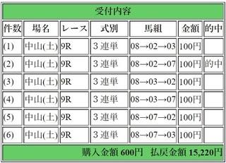 2018年4月7日中山9R15220円3連単.jpg