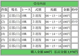 2018年5月6日京都10R2970円3連複6点.jpg