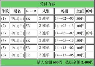 2019年1月20日中山8R2400円3連単.jpg