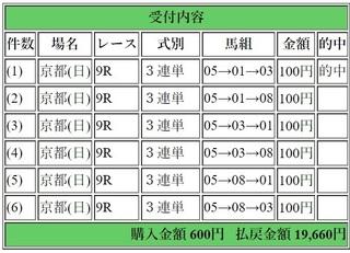 2019年1月20日京都9R19660円3連単.jpg