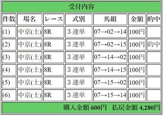 2019年1月26日中京7R4280円3連単.jpg