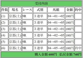 2019年1月26日京都9R740円3連単.jpg