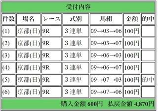 2019年1月27日京都9R4870円3連単6点.jpg