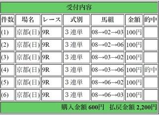 2019年2月10日京都9R2200円3連単6点.jpg