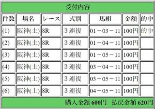 2019年3月10日阪神8R620円3連複6点.jpg