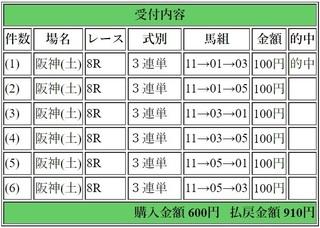 2019年3月10日阪神8R910円3連単.jpg
