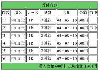2019年3月16日フラワーC1400円3連複6点.jpg
