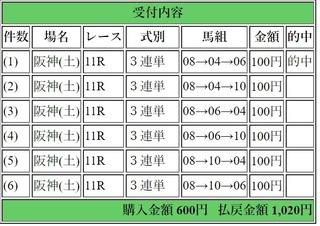 2019年3月16日若葉S1020円3連単.jpg