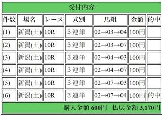 2019年4月27日新潟10R3170円3連単.jpg