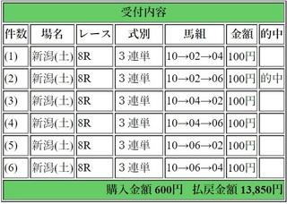 2019年4月27日新潟8R13850円3連単.jpg