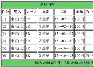 2019年4月27日東京8R20380円3連単.jpg