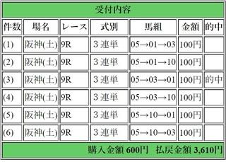 2019年4月6日阪神9R3610円3連単.jpg