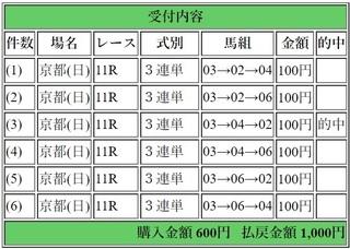 2019年5月19日京都11R1000円3連単.jpg