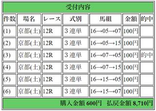 無題2018年1月13日京都12R8710円3連単6点.png