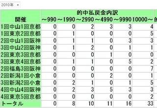 2010年万馬券本数.jpg