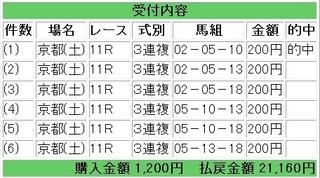 2011年10月29日京都11R21160円3連複スワンステークス.jpg