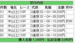 2011年12月24日中山大障害1530円3連複.jpg