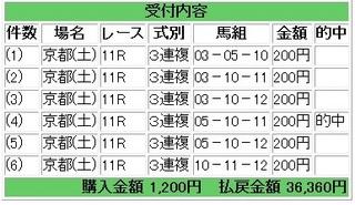 2011年5月7日京都11R3連複18180円.jpg