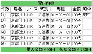 2012年10月06日京都11R6730円3連複デイリー杯2歳ステークス.jpg