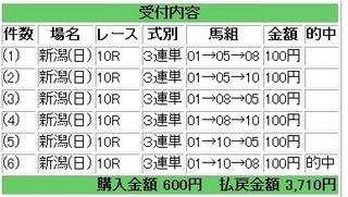 2012年10月21日新潟10R3710円.jpg