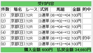 2012年10月28日京都12R34660円.png
