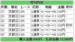 2012年11月04日京都9R12560円.jpg
