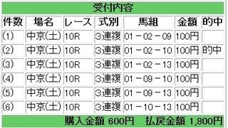 2012年12月15日中京10R1800円.jpg