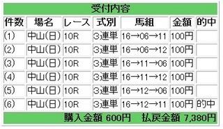 2012年12月16日中山10R7380円.jpg