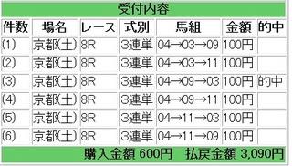 2012年1月14日京都8R3090円.jpg