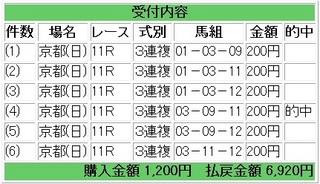 2012年1月15日日経新春杯3450円3連複.jpg