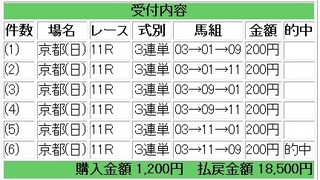 2012年1月15日日経新春杯9250円.jpg