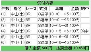 2012年1月21日中山8R10460円.jpg