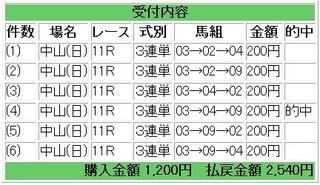 2012年1月22日中山11R AJCC1270円.jpg