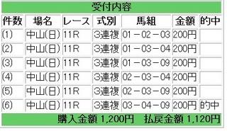 2012年1月22日中山11R AJCC560円3連複.jpg