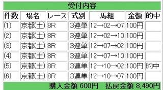 2012年1月28日京都8R8490円.jpg
