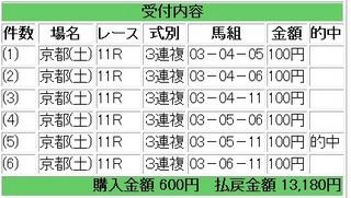 2012年2月11日京都11R13180円3連複.jpg