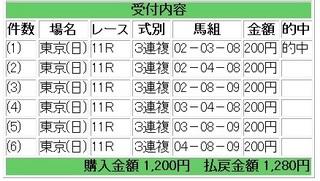 2012年2月12日共同通信杯3連複6点640円.jpg