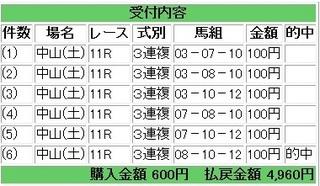 2012年2月25日中山11R4960円3連複.jpg