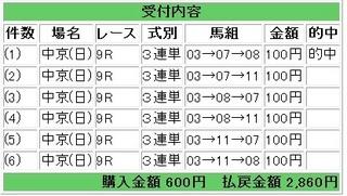 2012年3月18日中京9R2860円.jpg