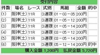 2012年3月3日阪神11R2860円3連複.jpg