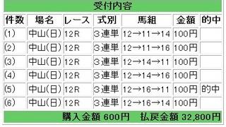 2012年4月1日中山12R32800円.jpg