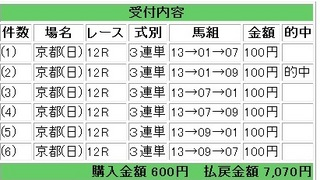 2012年5月20日京都12R7070円.jpg