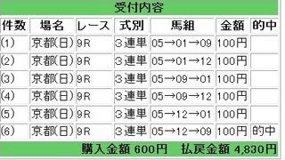 2012年5月27日京都9R4830円.jpg